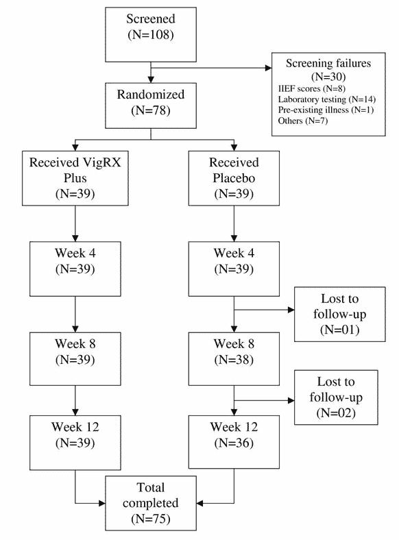 vigrx plus clinical study 002