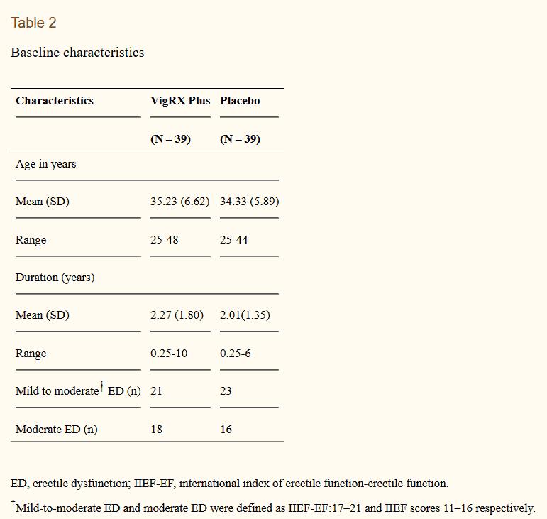 vigrx plus clinical study 003