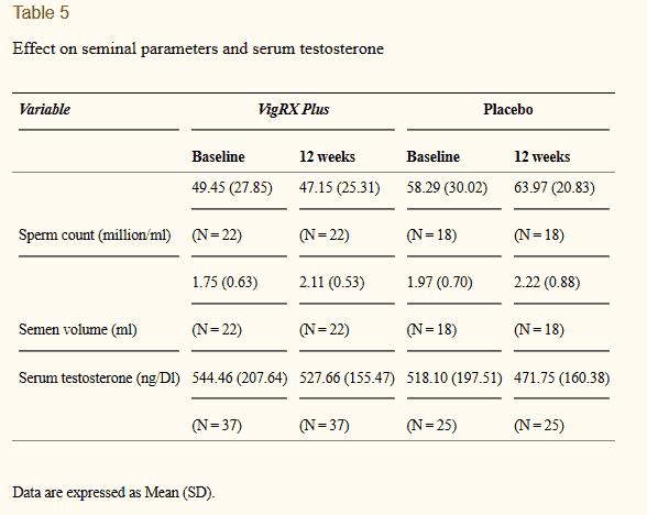 vigrx plus clinical study 007